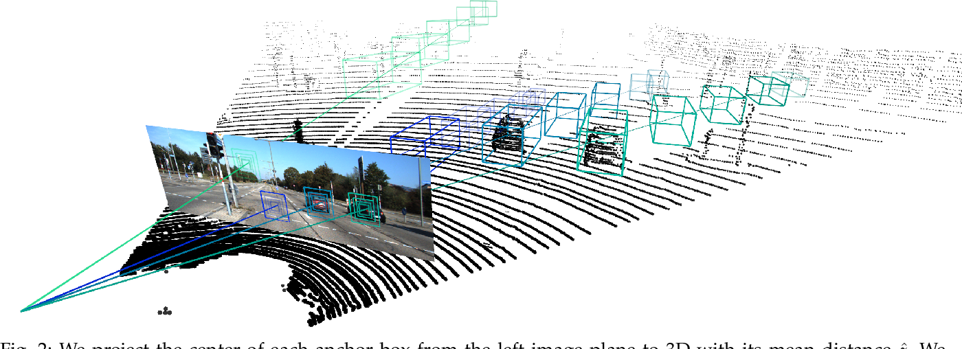 Figure 2 for YOLOStereo3D: A Step Back to 2D for Efficient Stereo 3D Detection