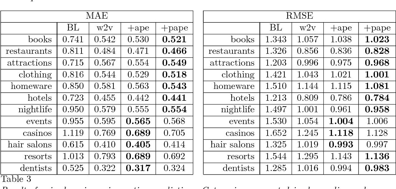 Figure 4 for Leveraging Aspect Phrase Embeddings for Cross-Domain Review Rating Prediction