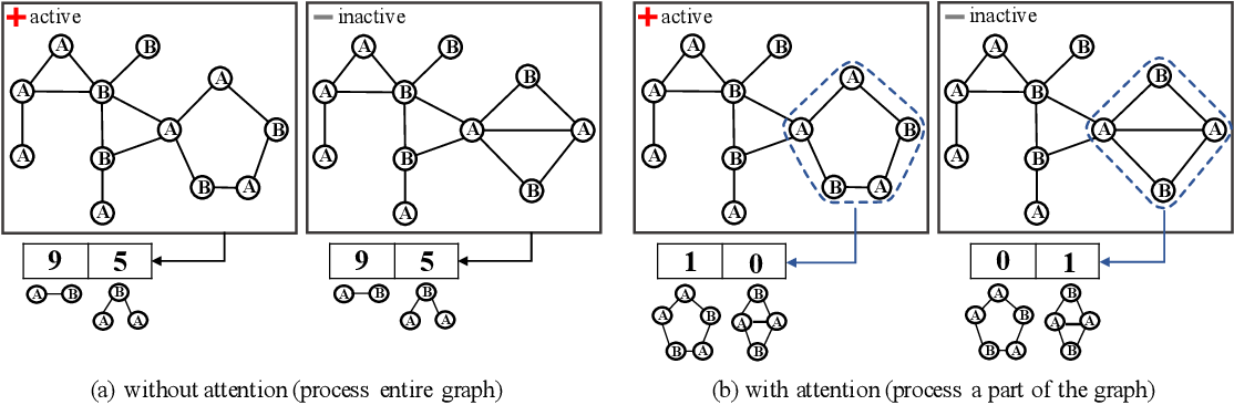 Figure 1 for Deep Graph Attention Model