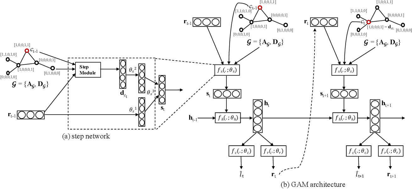 Figure 3 for Deep Graph Attention Model