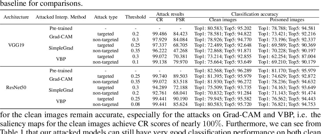 Figure 2 for Backdoor Attacks on the DNN Interpretation System