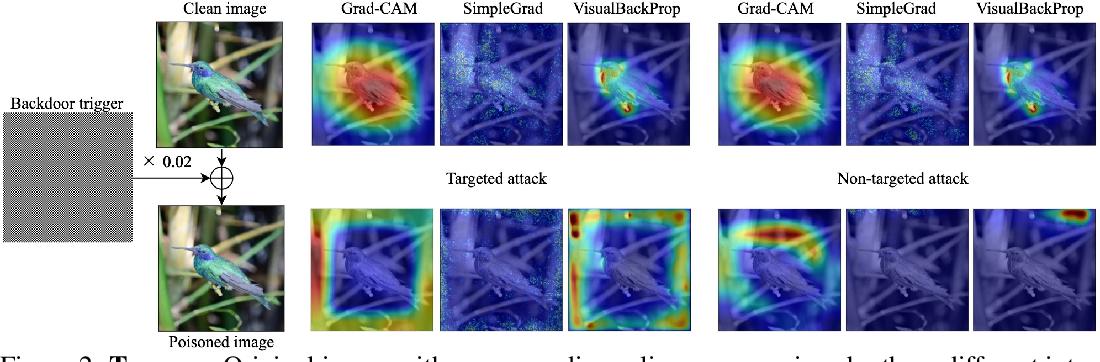 Figure 3 for Backdoor Attacks on the DNN Interpretation System