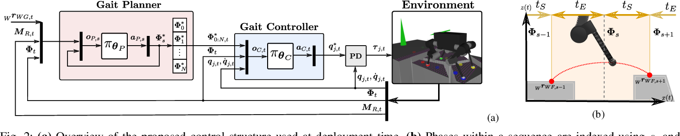 Figure 2 for DeepGait: Planning and Control of Quadrupedal Gaits using Deep Reinforcement Learning