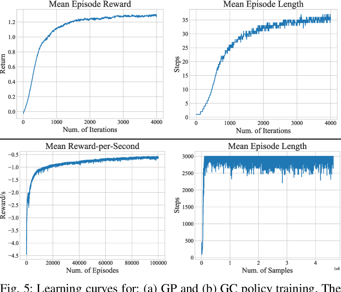 Figure 4 for DeepGait: Planning and Control of Quadrupedal Gaits using Deep Reinforcement Learning