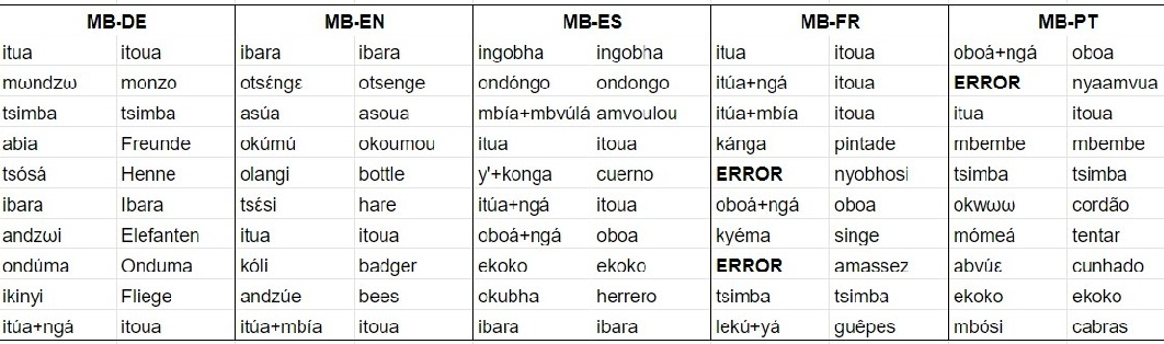 Figure 3 for How Does Language Influence Documentation Workflow? Unsupervised Word Discovery Using Translations in Multiple Languages