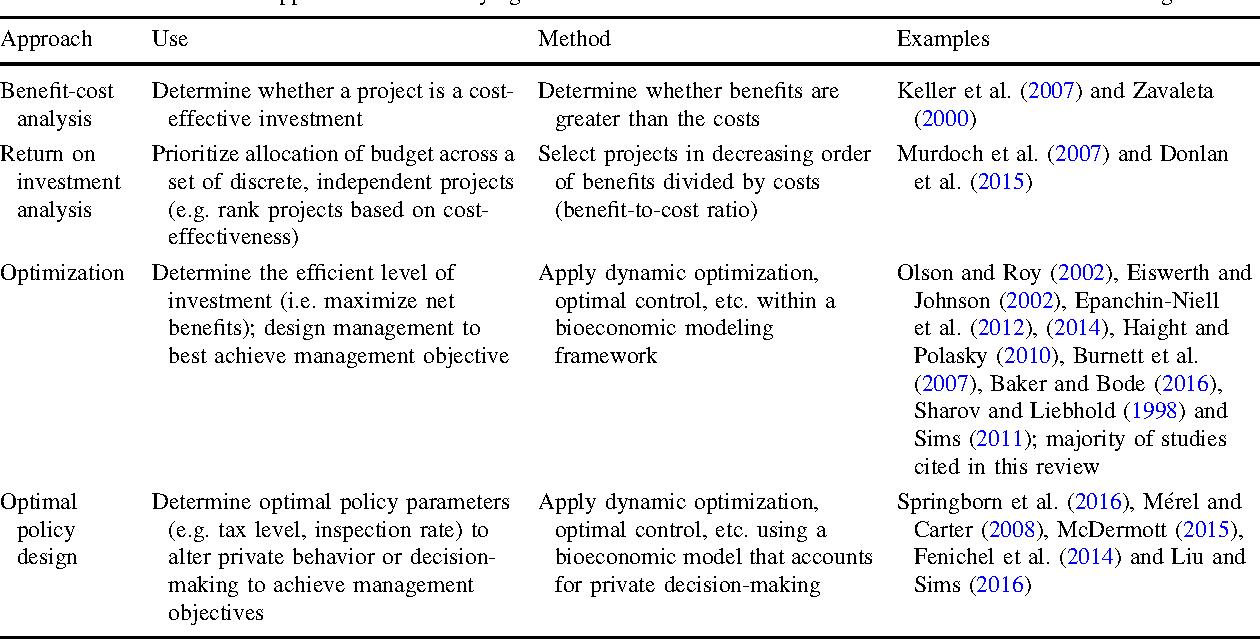Economics Of Invasive Species Policy And Management Semantic Scholar