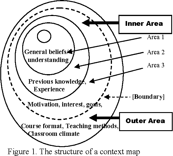 Figure 1. The structure of a context map