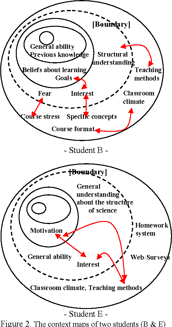 Figure 2. The context maps of two students (B & E)