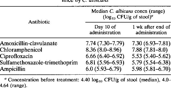 PDF] Effects of broad-spectrum antibiotics on colonization