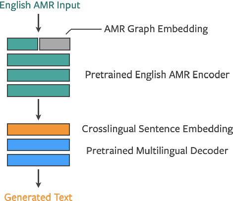 Figure 3 for Multilingual AMR-to-Text Generation