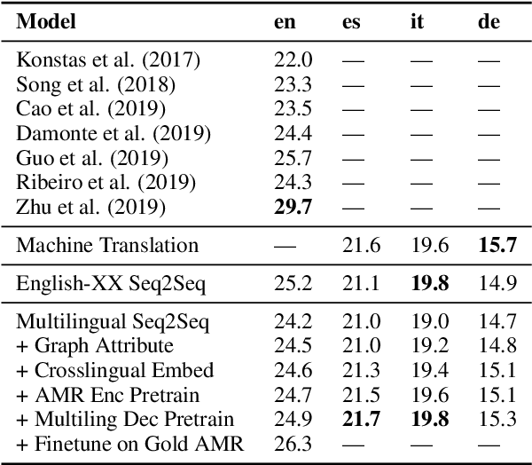 Figure 4 for Multilingual AMR-to-Text Generation