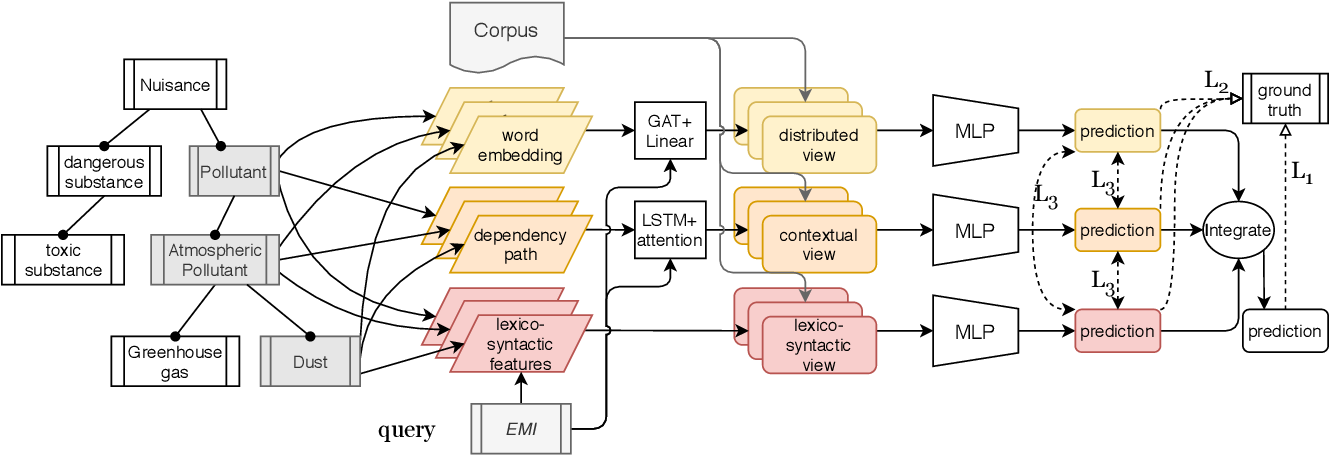 Figure 4 for STEAM: Self-Supervised Taxonomy Expansion with Mini-Paths