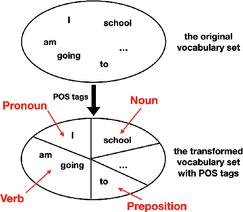 Figure 1 for Predictive Representation Learning for Language Modeling