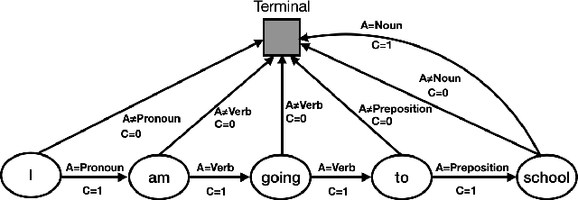 Figure 3 for Predictive Representation Learning for Language Modeling