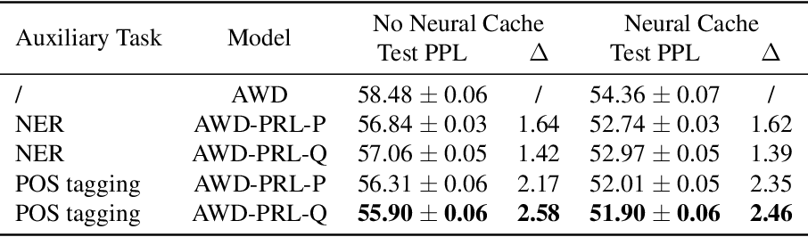 Figure 2 for Predictive Representation Learning for Language Modeling