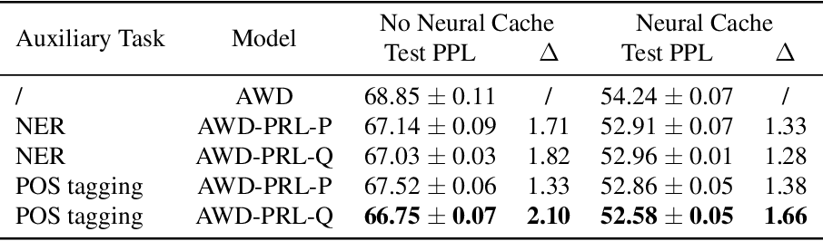 Figure 4 for Predictive Representation Learning for Language Modeling