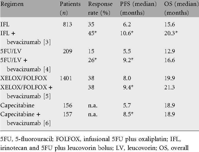 Table 1. Bevacizumab in first-line randomized trials
