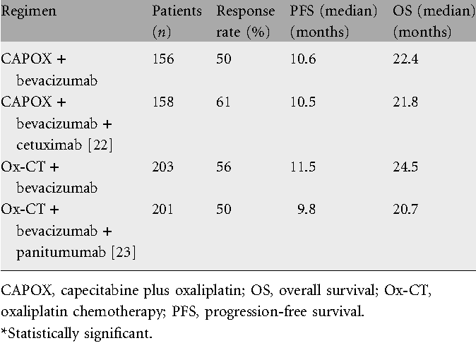 Table 4. EGFR and bevacizumab in first-line KRAS wild-type tumours: randomized trials using chemotherapy and bevacizumab plus an anti-