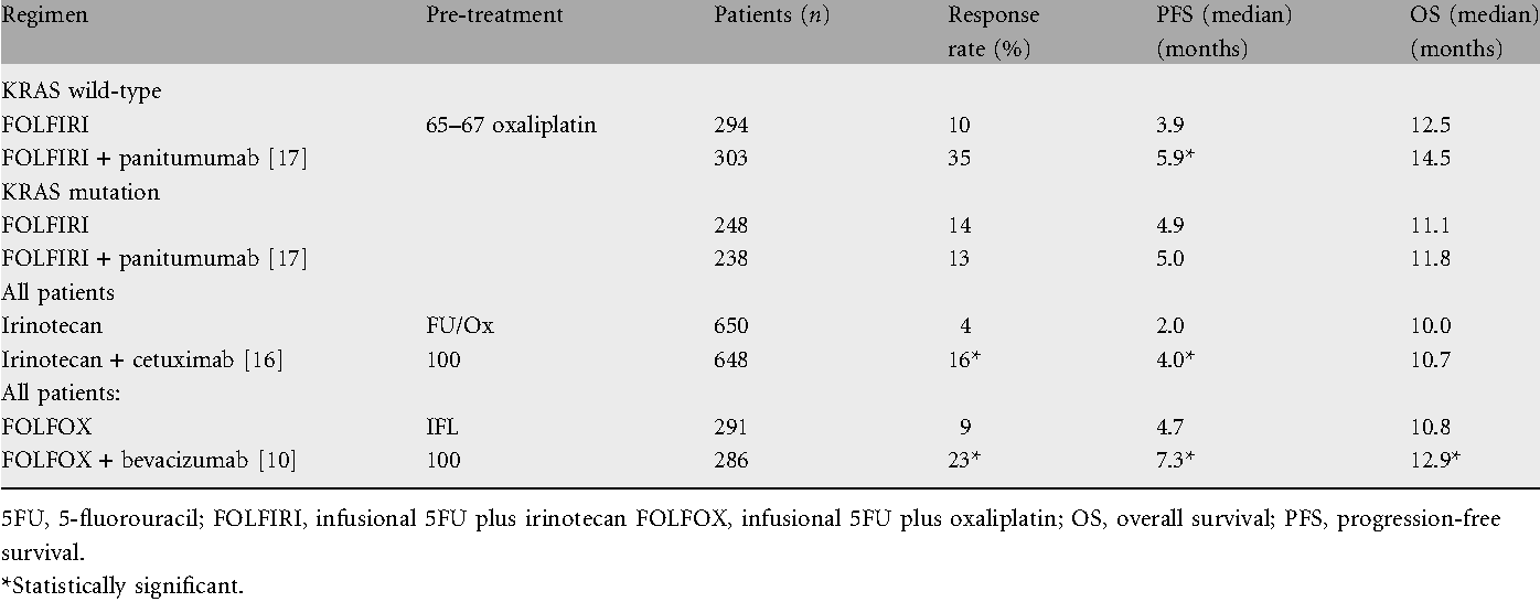 Table 5. EGFR and VEGF in second-line CRC: randomized trials and the use of chemotherapy plus anti-EGFR-antibodies or bevacizumab in second-line treatment for metastatic colorectal cancer