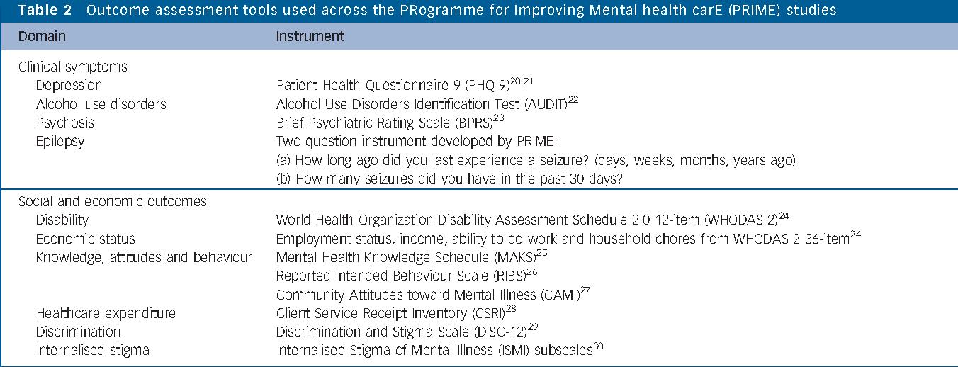 Evaluation Of District Mental Healthcare Plans The Prime Consortium