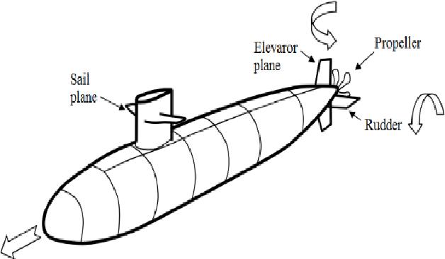 Speed Control Of Autonomous Underwater Vehicle With Constraints