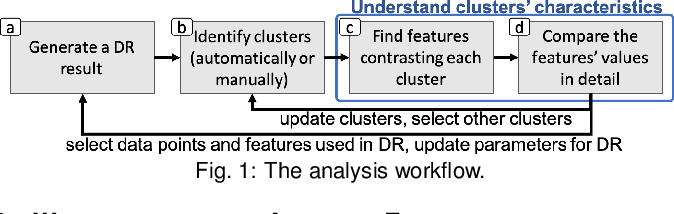 Figure 1 for Supporting Analysis of Dimensionality Reduction Results with Contrastive Learning