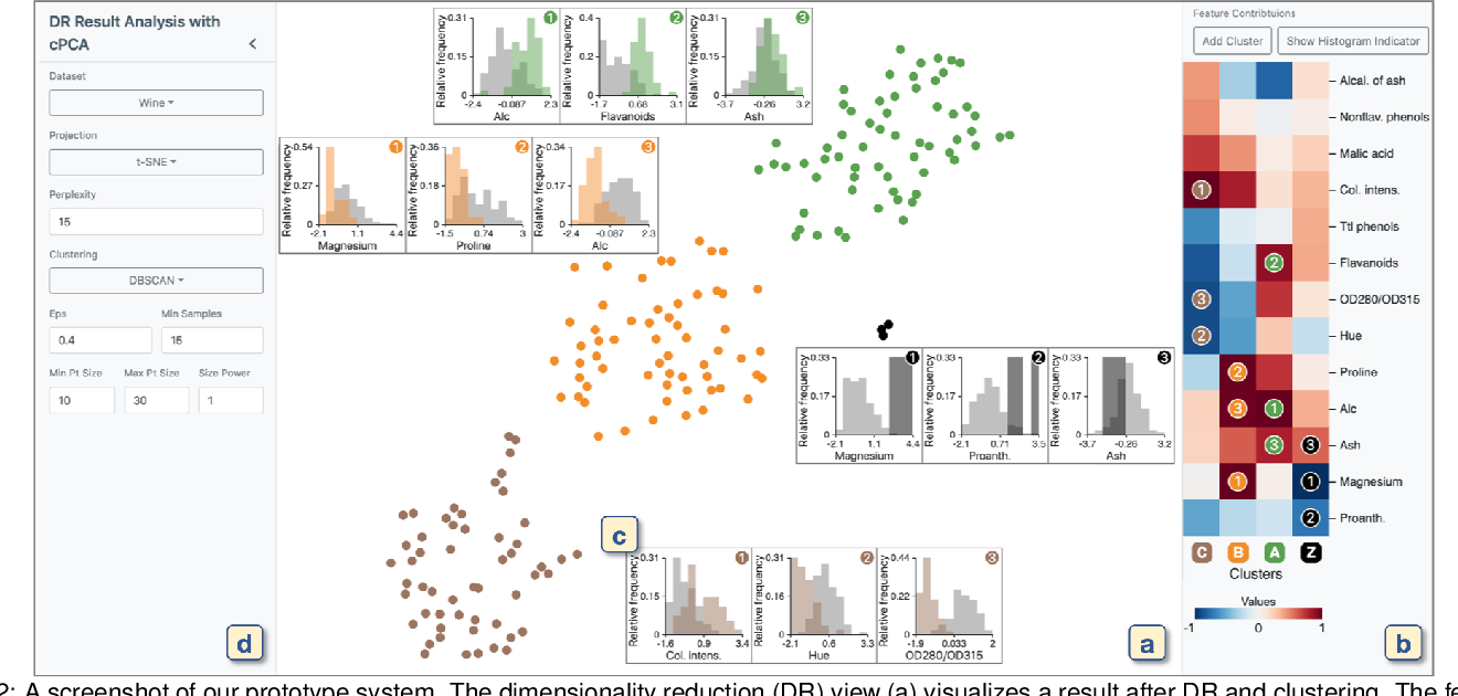 Figure 2 for Supporting Analysis of Dimensionality Reduction Results with Contrastive Learning