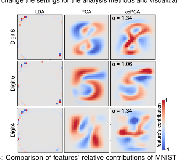 Figure 4 for Supporting Analysis of Dimensionality Reduction Results with Contrastive Learning