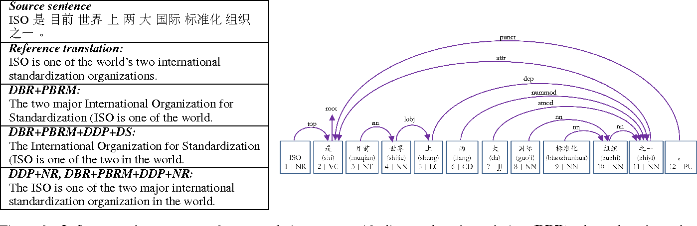 Figure 3 for A Dependency-Based Neural Reordering Model for Statistical Machine Translation
