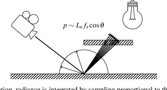Figure 1 for Learning Light Transport the Reinforced Way