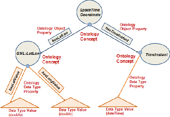 An ontology-based spatio-temporal data model and query
