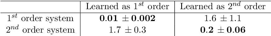 Figure 2 for Nonparametric inference of interaction laws in systems of agents from trajectory data