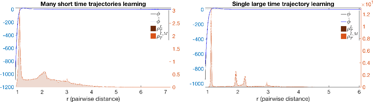 Figure 1 for Nonparametric inference of interaction laws in systems of agents from trajectory data