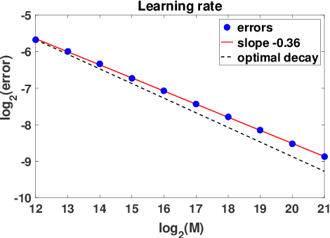 Figure 3 for Nonparametric inference of interaction laws in systems of agents from trajectory data
