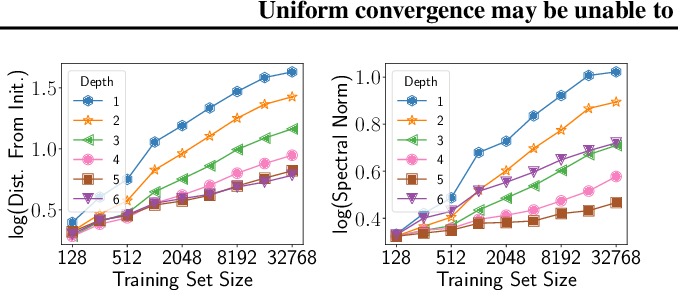 Figure 4 for Uniform convergence may be unable to explain generalization in deep learning