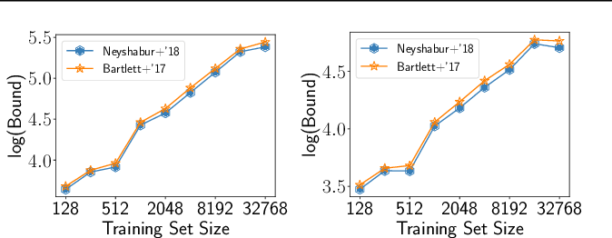 Figure 2 for Uniform convergence may be unable to explain generalization in deep learning