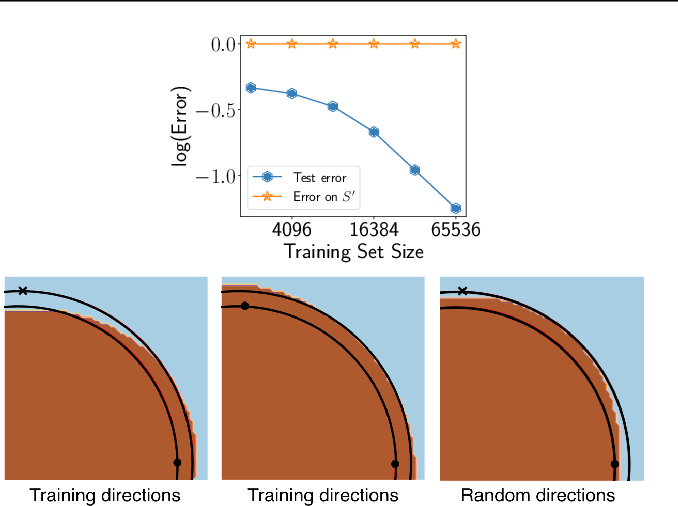 Figure 3 for Uniform convergence may be unable to explain generalization in deep learning