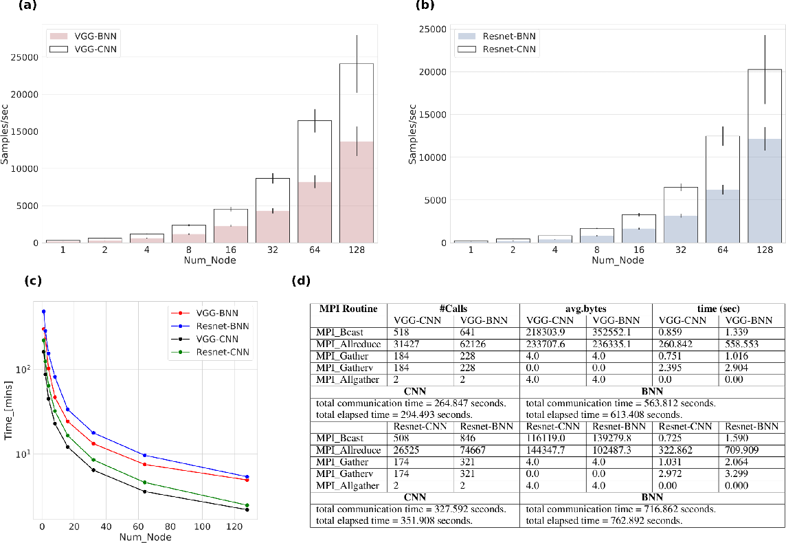 Figure 3 for Bayesian Neural Networks at Scale: A Performance Analysis and Pruning Study
