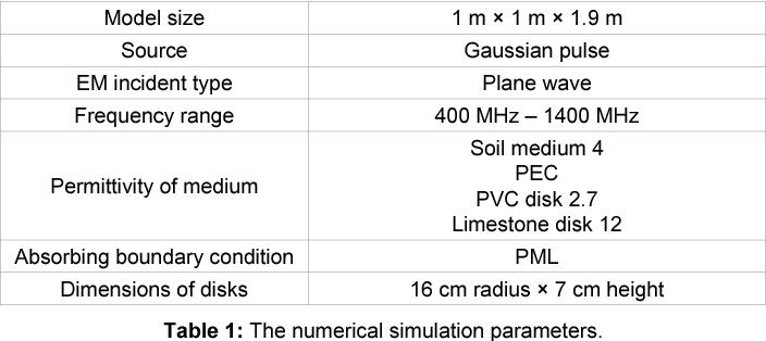 PDF] Landmine Characterization Applying GPR Assessment and