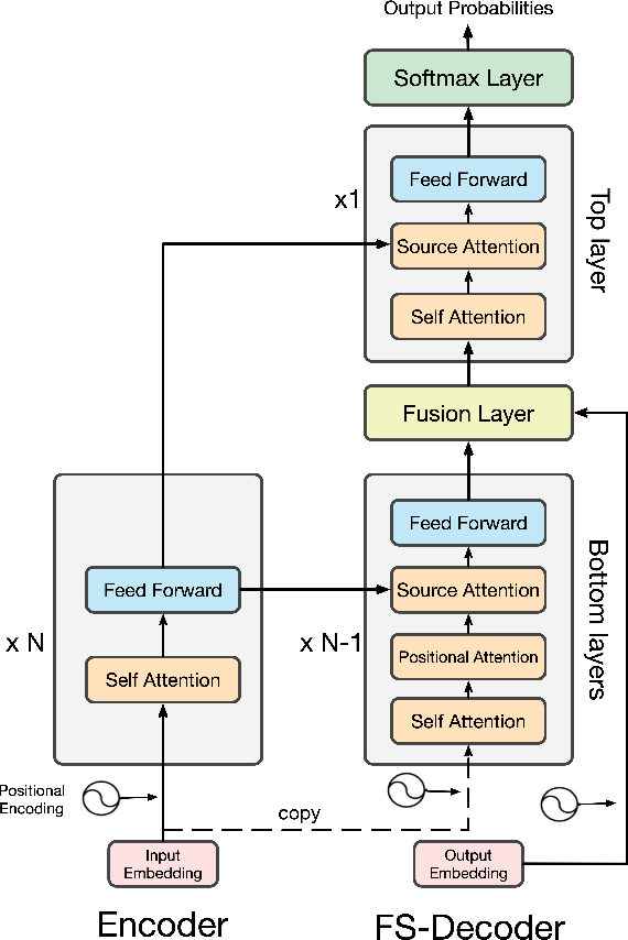 Figure 2 for Retrieving Sequential Information for Non-Autoregressive Neural Machine Translation
