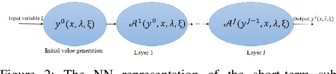 Figure 2 for Two-Stage Stochastic Optimization via Primal-Dual Decomposition and Deep Unrolling