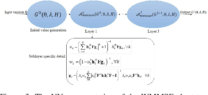 Figure 3 for Two-Stage Stochastic Optimization via Primal-Dual Decomposition and Deep Unrolling