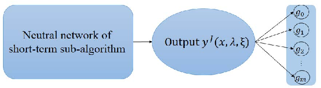 Figure 4 for Two-Stage Stochastic Optimization via Primal-Dual Decomposition and Deep Unrolling