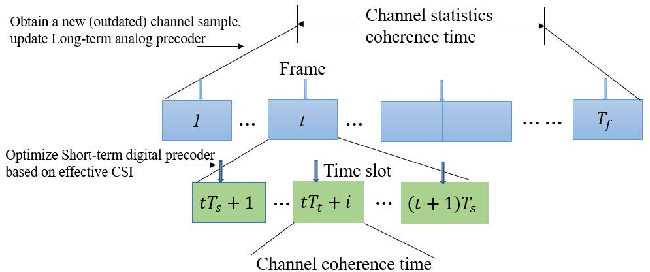 Figure 1 for Two-Stage Stochastic Optimization via Primal-Dual Decomposition and Deep Unrolling