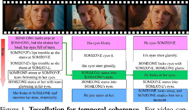 Figure 1 for Temporal Tessellation: A Unified Approach for Video Analysis