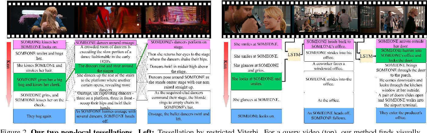 Figure 3 for Temporal Tessellation: A Unified Approach for Video Analysis