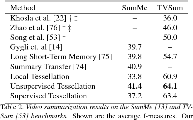 Figure 4 for Temporal Tessellation: A Unified Approach for Video Analysis