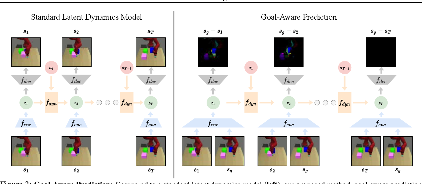Figure 2 for Goal-Aware Prediction: Learning to Model What Matters