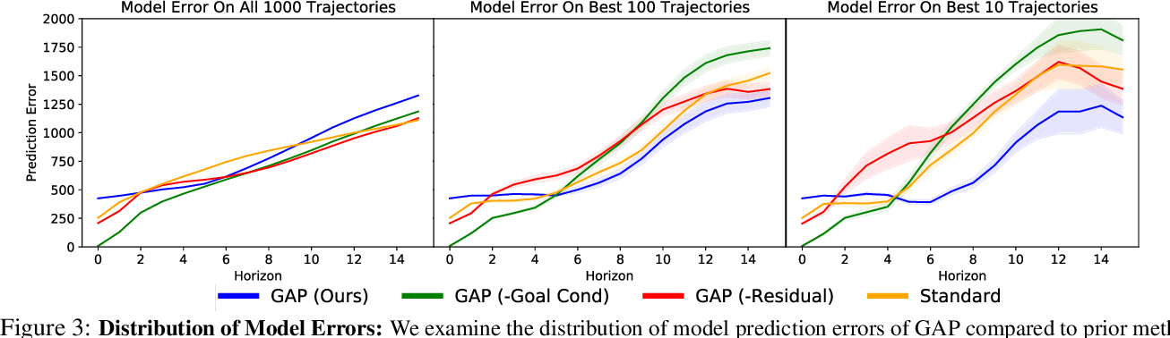 Figure 3 for Goal-Aware Prediction: Learning to Model What Matters