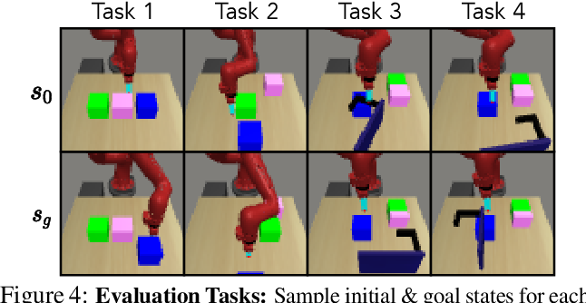 Figure 4 for Goal-Aware Prediction: Learning to Model What Matters